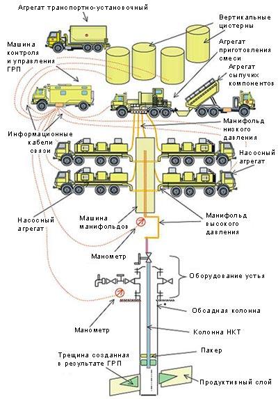 Схема проведения ГРП
